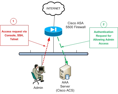Cisco ASA AAA Authentication