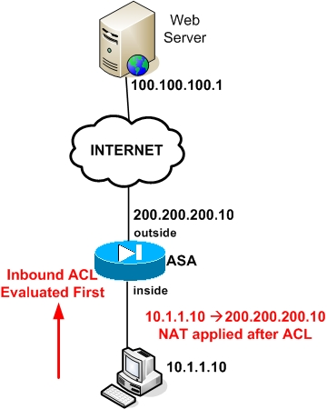 cisco asa nat and acl access list