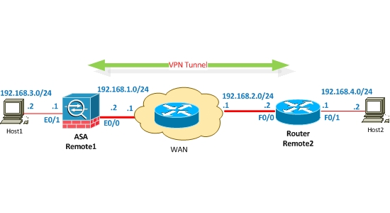site-to-site-VPN-Between-ASA-and-router