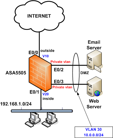 asa5505 dmz with private vlan