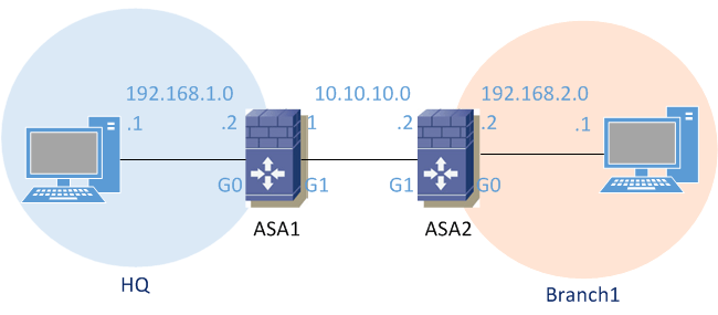 Configuring site-to-site IPSEC VPN on ASA using IKEv2