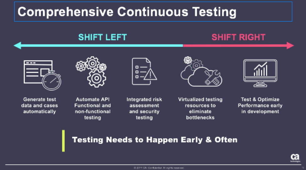 6 ways continuous testing will save your software