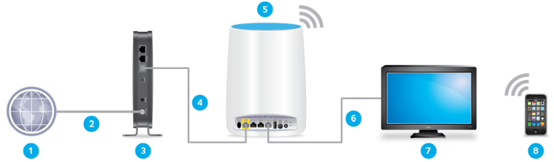 access point vs router modes