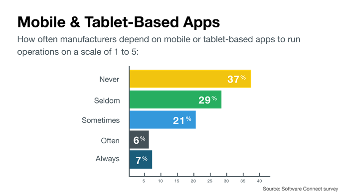 mobile apps in manufacturing