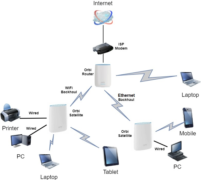 Netgear Orbi network topology diagram