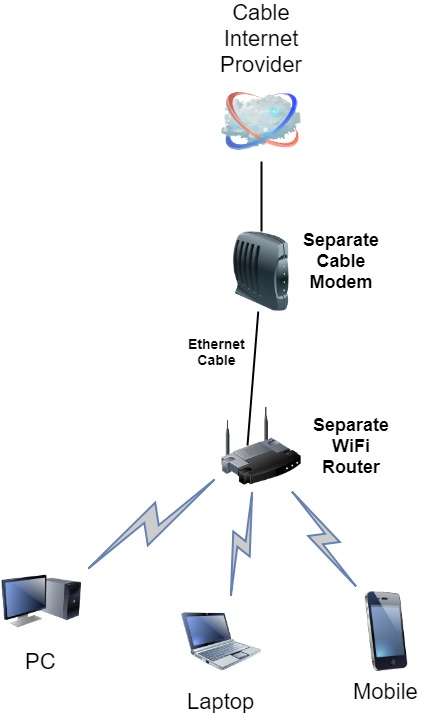 cable modem only with separate wifi router home network