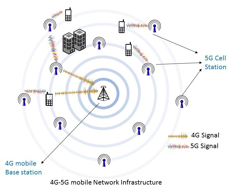 network diagram of 5g 4g mobile