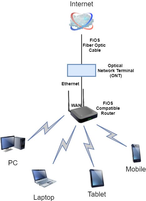fios-internet-only-service network diagram
