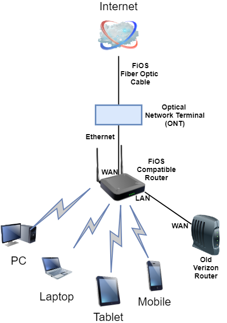 network diagram of fios with tv