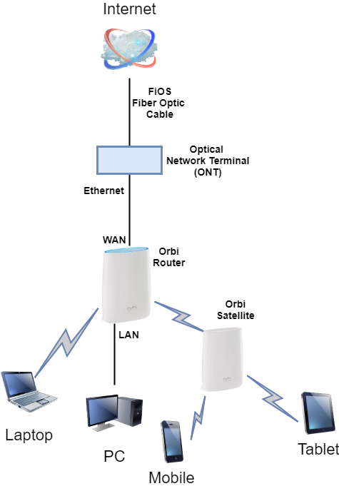 orbi router with fios