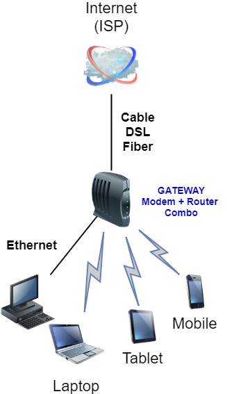 combo modem router