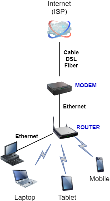 router in home network