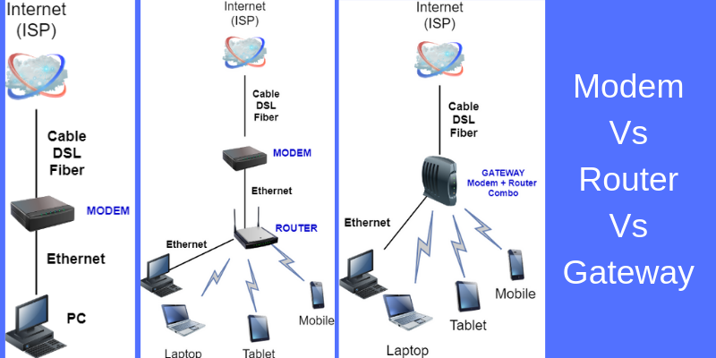 comparison of modem with router and gateway combo