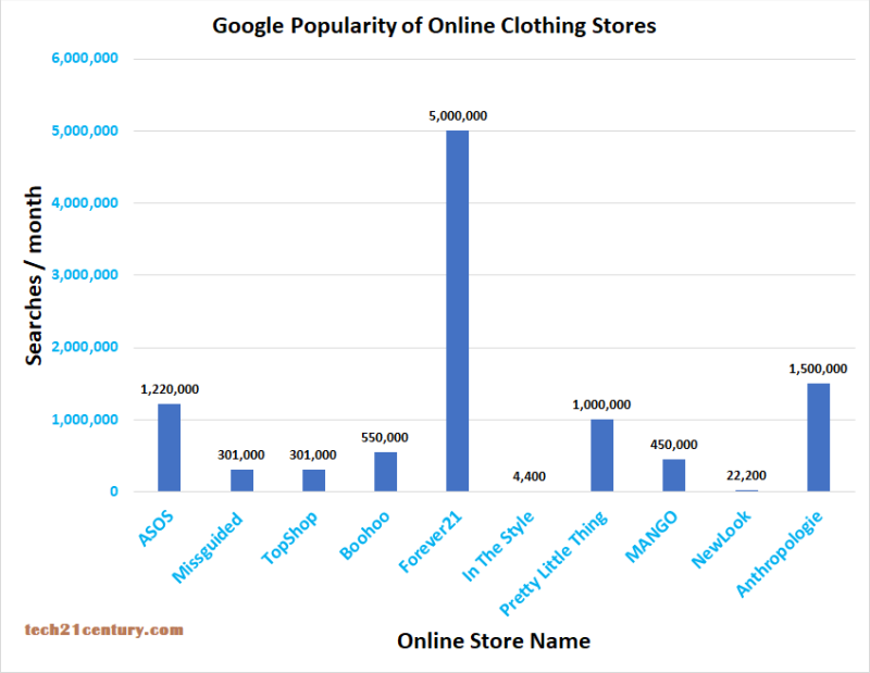 popularity of online clothing stores