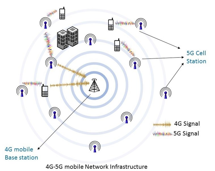 a network of 4G and 5G