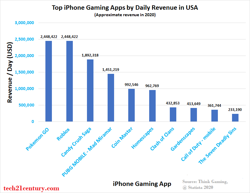 top grossing iphone gaming apps by daily revenue in Aug 2020