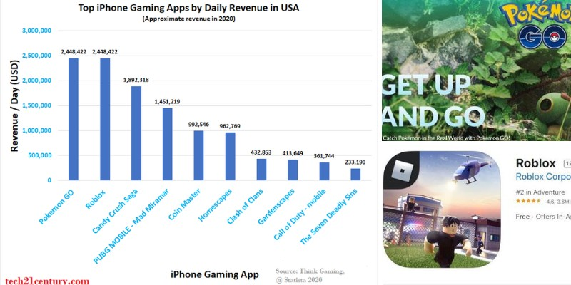 statistics for top earning iphone gaming apps