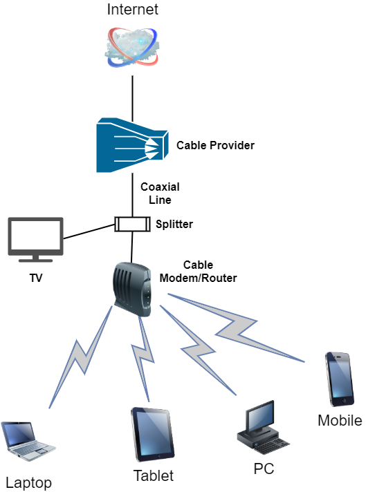 logical cable network diagram
