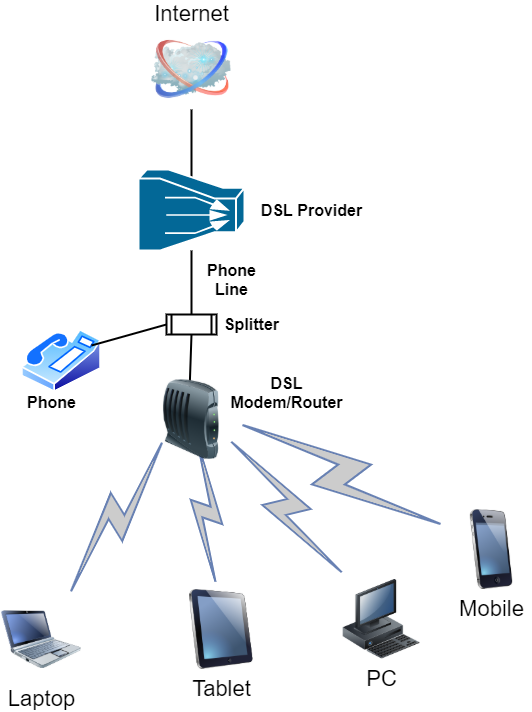 logical diagram of DSL network to home