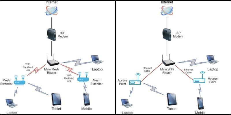 comparison of mesh wifi vs wap