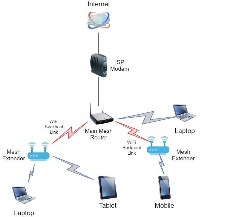 mesh wifi network diagram